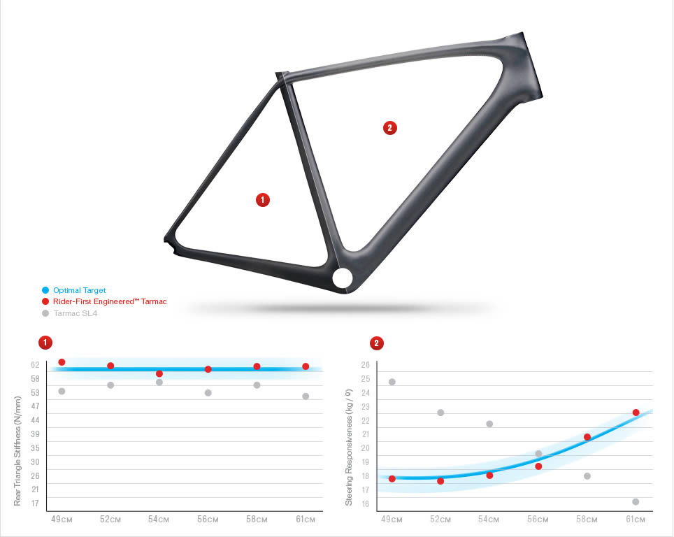 tecnologia rider-first engineered tarmac 2015