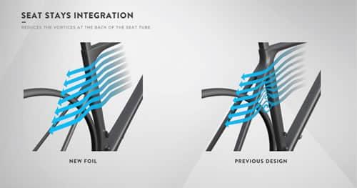 Nuevo concepto aerodinámico scott foil 2016