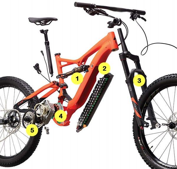 Partes principales de las Bicicletas eléctricas Specialized Turbo Levo